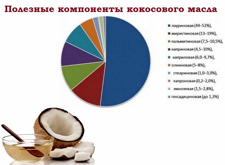 Як застосовувати кокосове масло від прищів